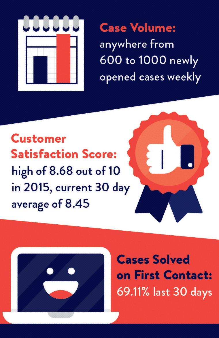 Case Volume: anywhere from 600 to 1000 newly opened cases weekly; Customer Satisfaction Score: high of 8.68 out of 10 in 2015, current 30 day average of 8.45; Cases Solved on First Contact: 69.11% last 30 days