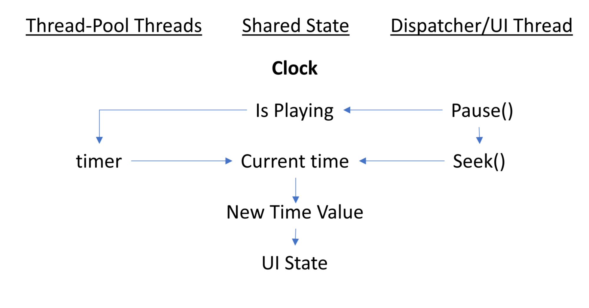 clock diagram